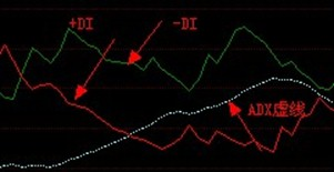 奇妙趋势软件从入门到精通之技术指标篇ADX指标