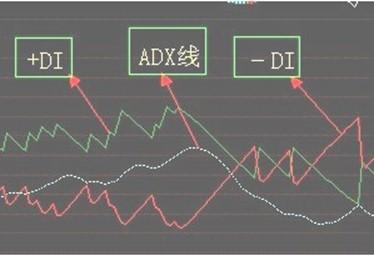深入剖析奇妙三数字趋势软件ADX指标