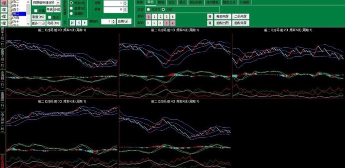 利用奇妙趋势软二星对码同屏组号方法技巧