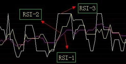 深入剖析奇妙三数字趋势软件RSI 指标